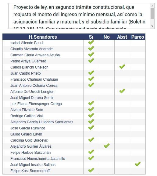 Senado aprobó reajuste al salario mínimo de 6 mil pesos