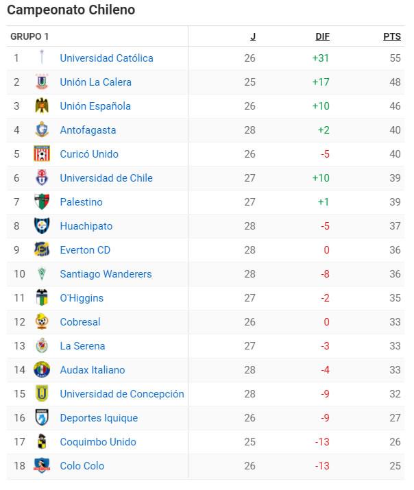 Tabla de Posiciones Futbol Chileno