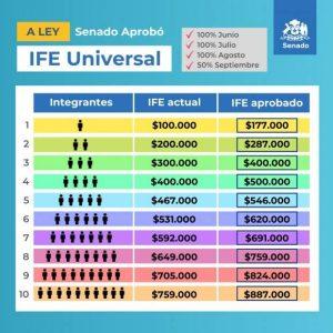 Montos IFE Universal